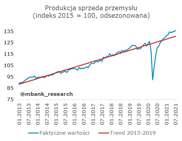 produkcja_trend.png