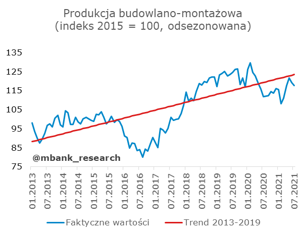 budowlanka trend.png
