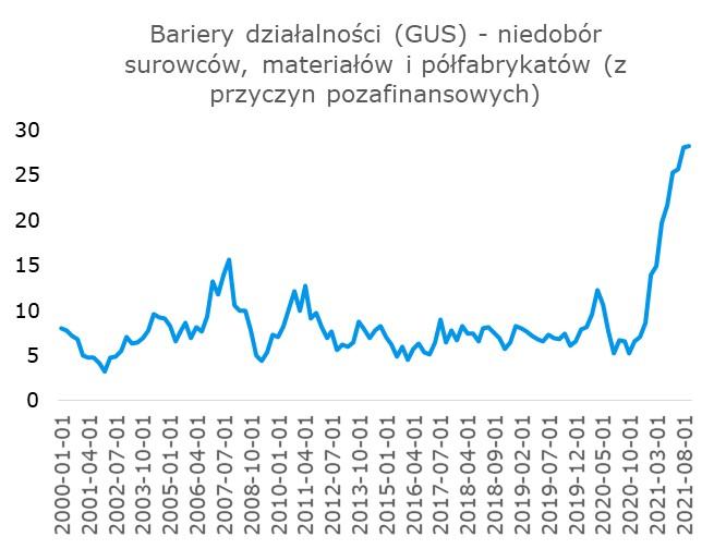 bariery_dzialalnosci_niedobor_surowcow.jpg
