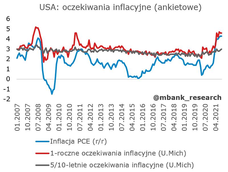 usa_optymizm konsumentów_oczekiwania_inflacyjne.PNG