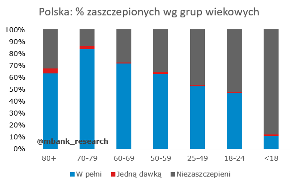 PL_%_zaszczepionych wiek.PNG