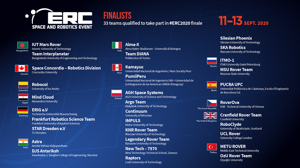 The full list of ERC 2020 finalists.