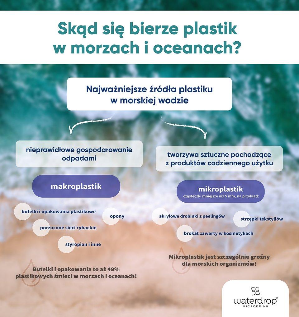 Waterdrop_Infografika_v2.jpg
