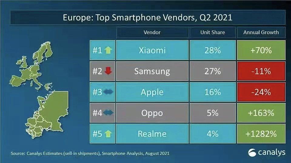Grafika przedstawia statystyki najpopularniejszych marek smartfonów w Europie