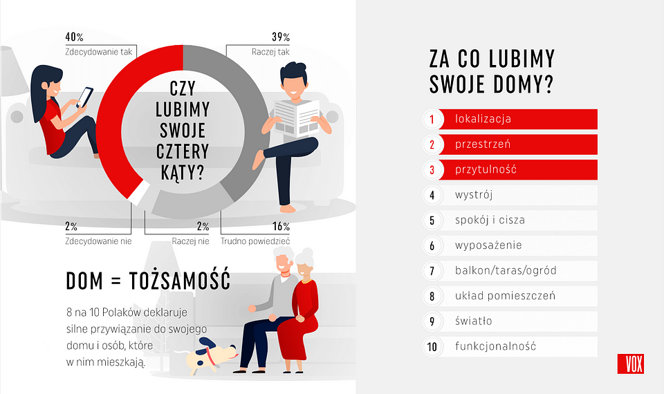 VOX_jakie_sa_domy_polakow_czy_lubimy_swoje_cztery_katy.png
