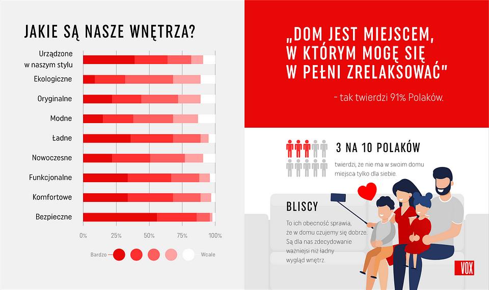 VOX_jakie_sa_domy_polakow_wnetrza_1.png
