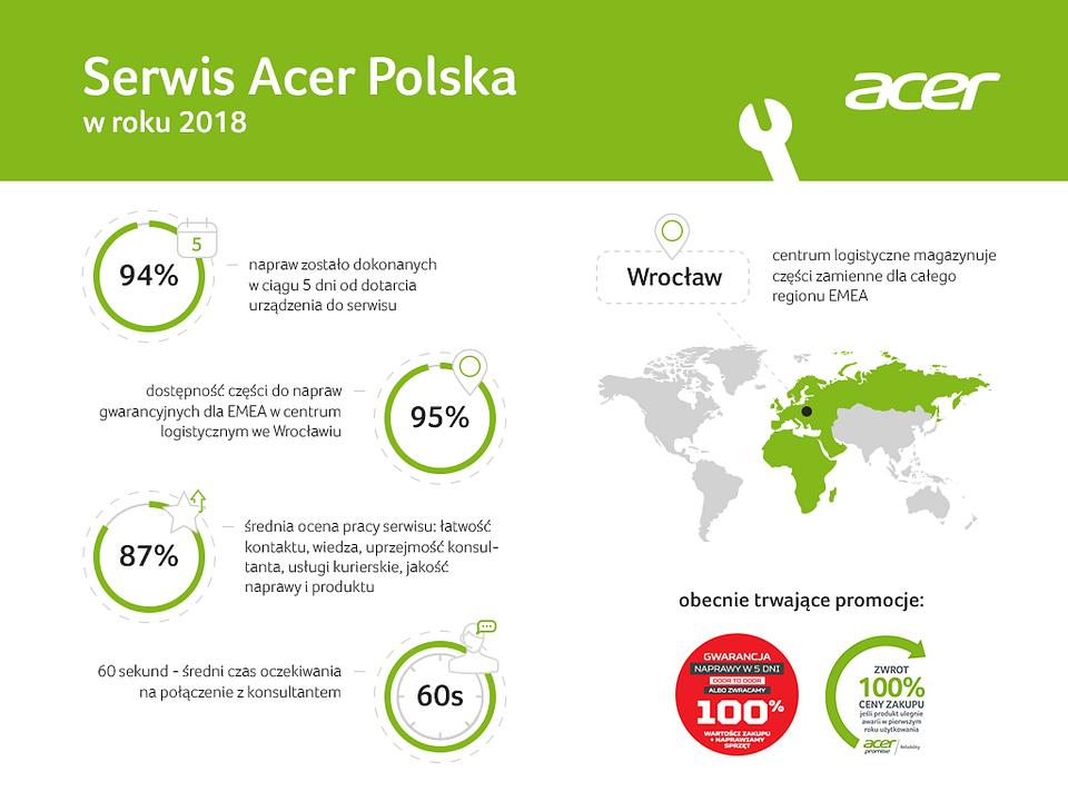 Naprawa komputera_ W 2018 roku serwis Acer w 94% zrobił to w 5 dni!.png