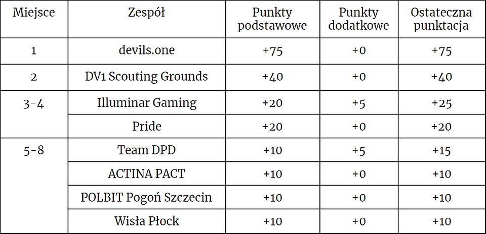 Punktacja pierwszego etapu Dywizji League of Legends Polskiej Ligi Esportowej.png