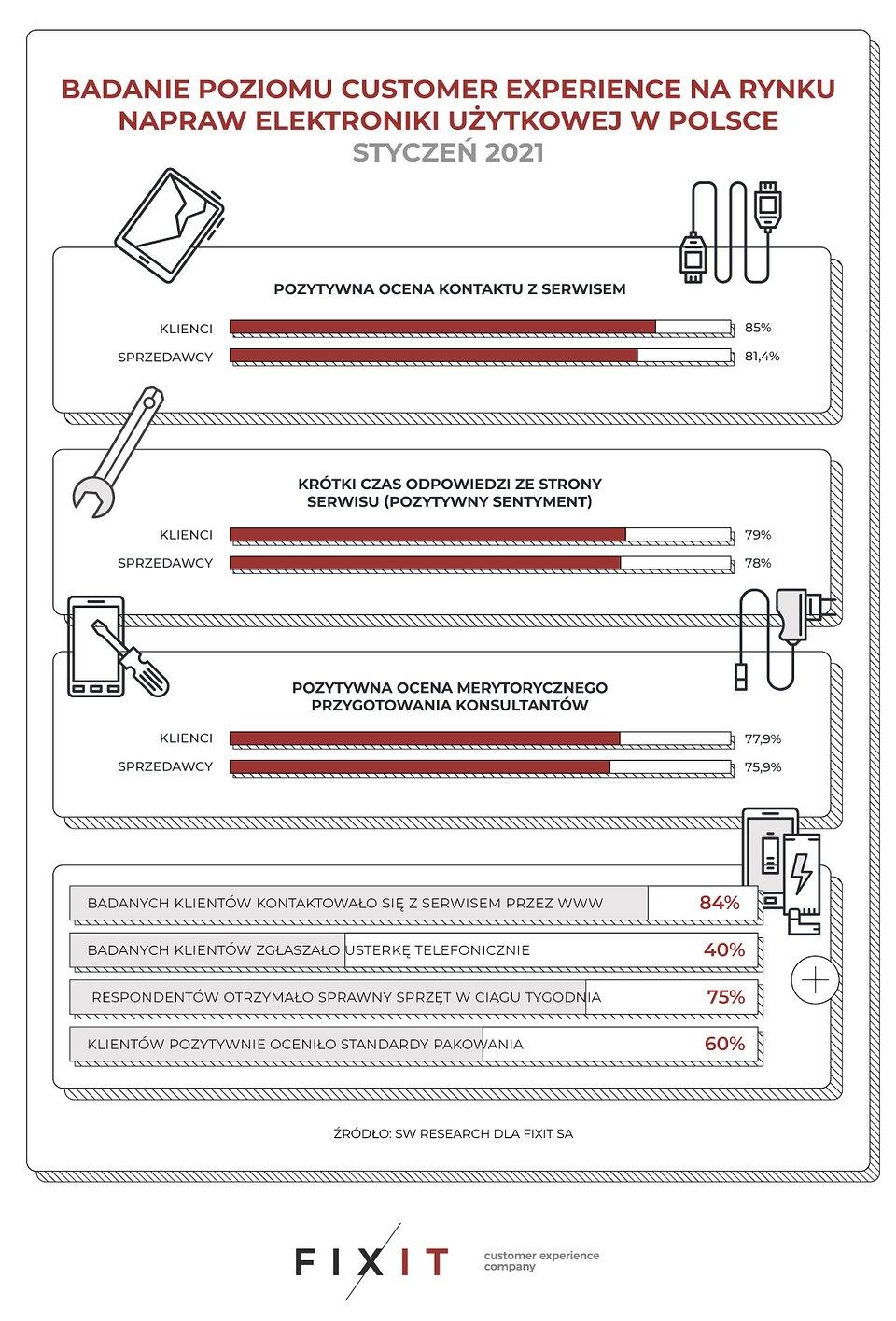 Raport FIXIT SA infografika.jpg