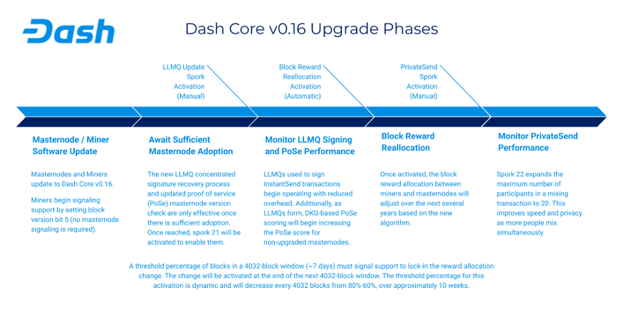 Updated Product Brief Dash Core Release v0.16.0.png