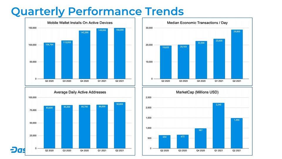 Quarterly Performance Trends 2021 Q2.JPG