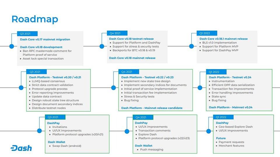 dcg q2 2021 roadmap.JPG
