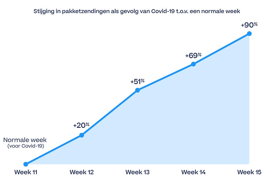 Stijging pakketzendingen covid-19.png