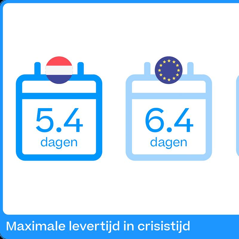Maximale levertijd in crisistijd NL.png