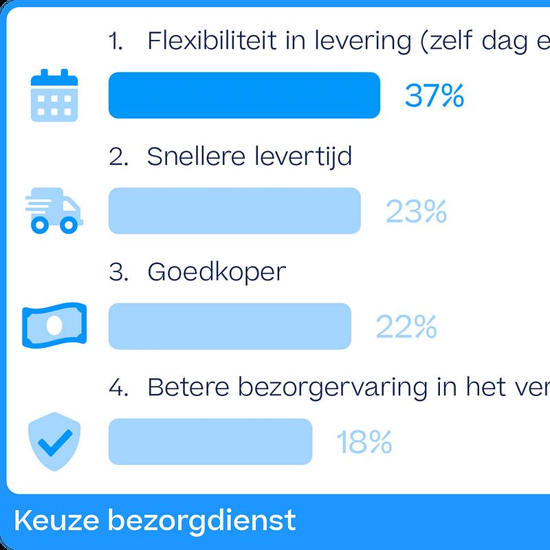 Keuze bezorgdienst NL.png