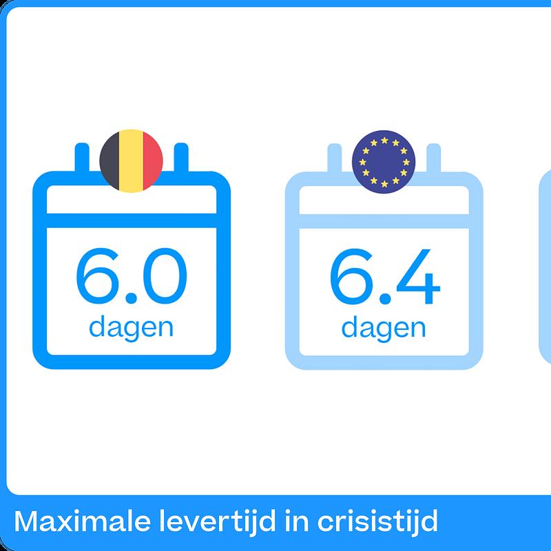 Maximale levertijd in crisistijd BE.png