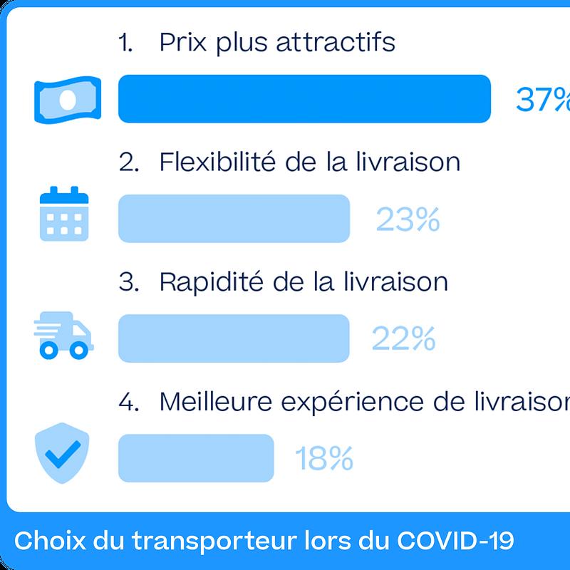 Choix du transporteur lors du COVID-19.png