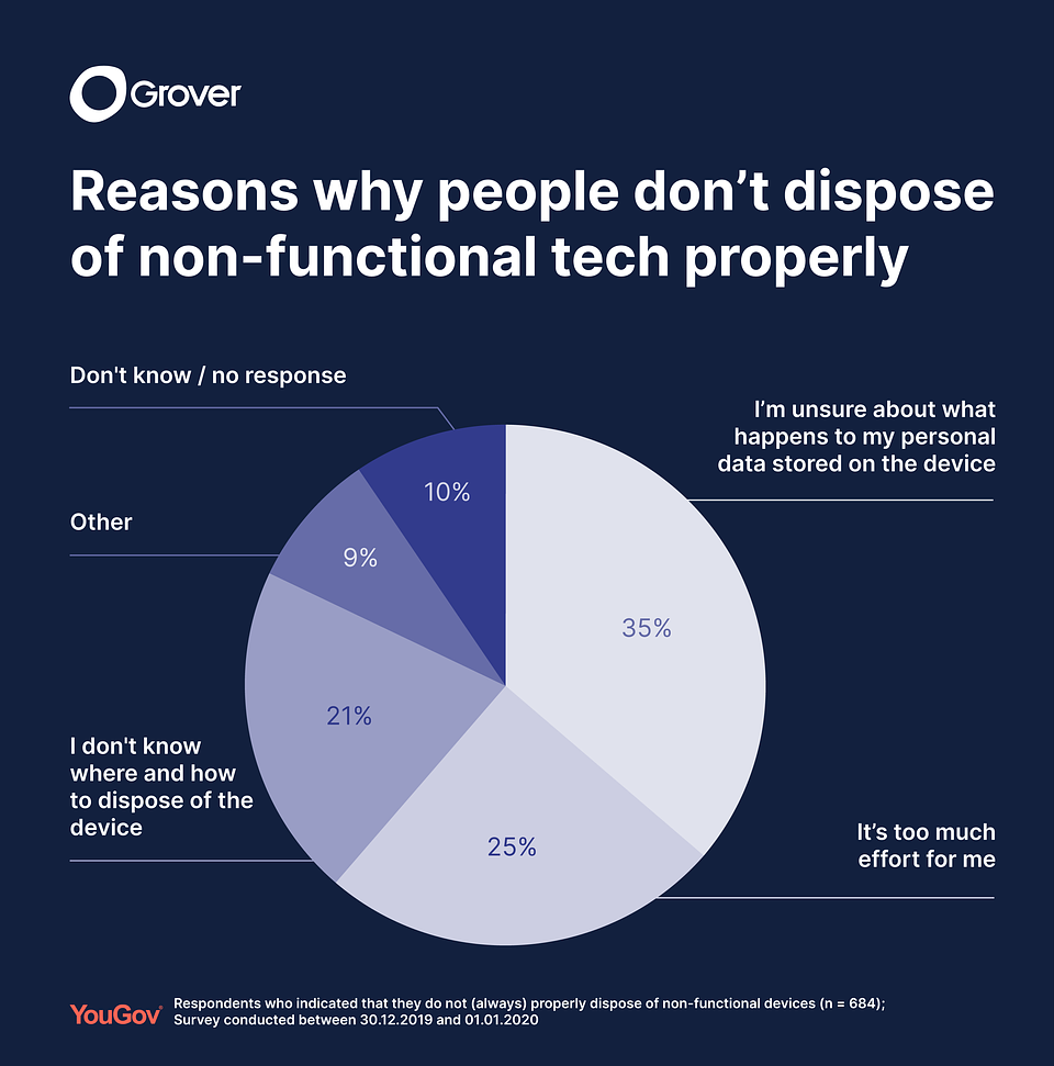 YouGov survey research on forgotten devices_2020_2