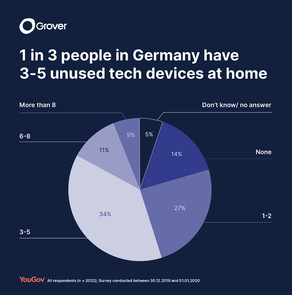 YouGov survey research on forgotten devices_2020_1