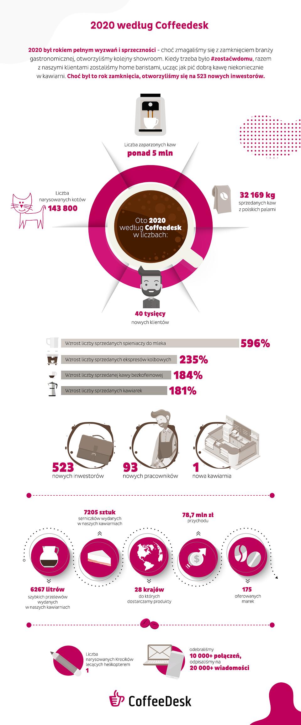 Podsumowanie 2020 roku według Coffeedesk