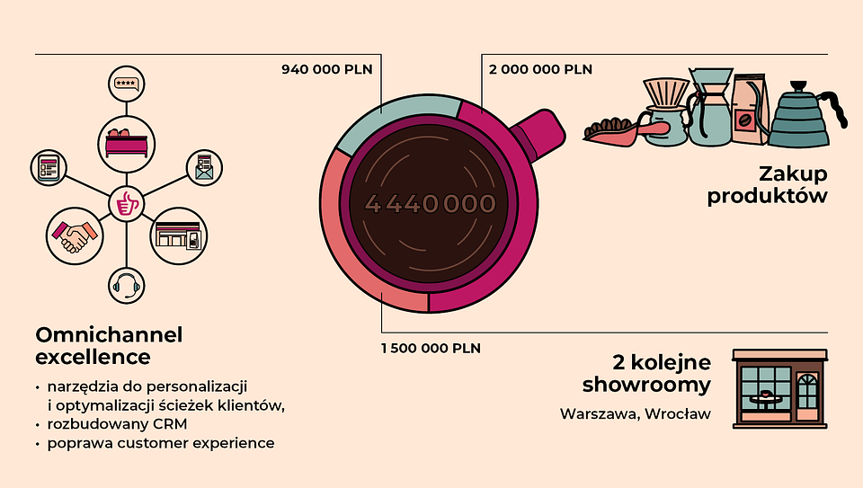 Cel emisji akcji Coffeedesk poprzez crowdfunding udziałowy