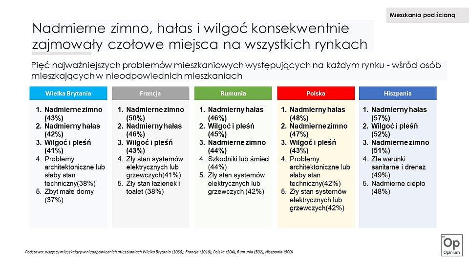 Mieszkania pod ścianą - porównanie sytuacji w 5 państwach europejskich.jpg