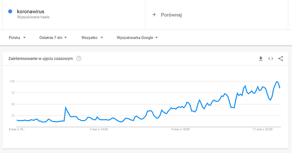 żródło: Google Trends