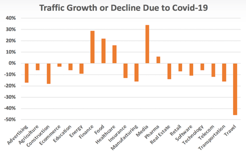 Branże notujące wzrosty bądź utratę ruchu ze względu na Covid-19 (https://neilpatel.com/blog/coronavirus/)