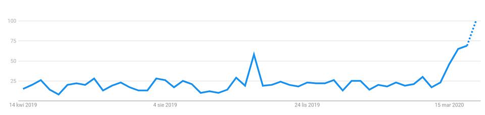 Źródło: Google Trends