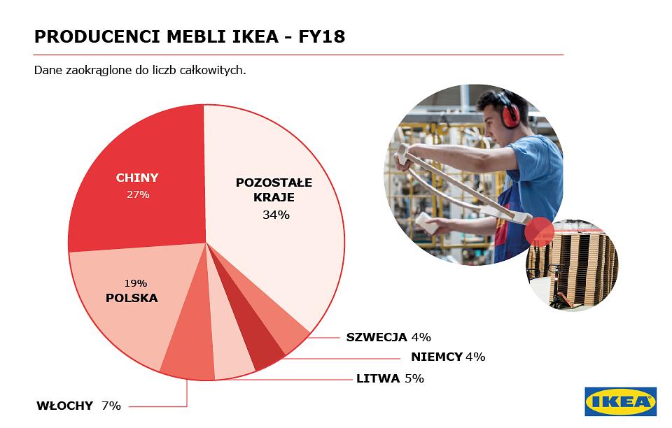 Producenci mebli IKEA_Materiał prasowy.png