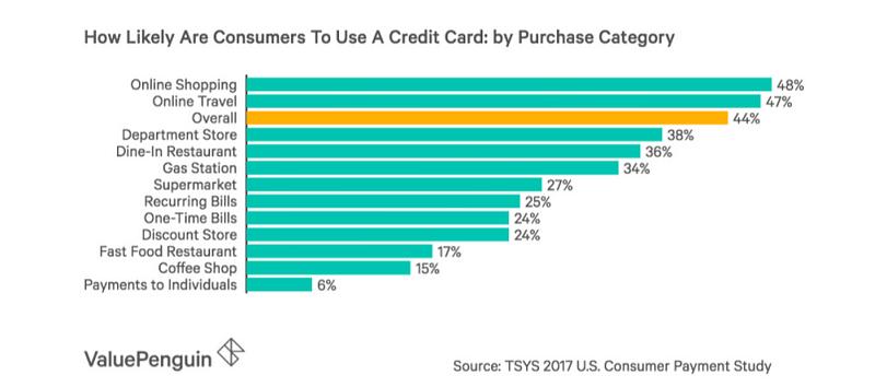 Jak Amerykanie używają kart debetowych do płatności online? – źródło: ValuePenguin