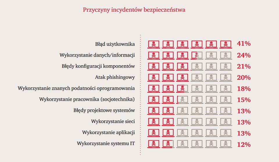 """Przyczyny incydentów bezpieczeństwa – fragment raportu """"Cyber-ruletka po polsku 2018."""""""