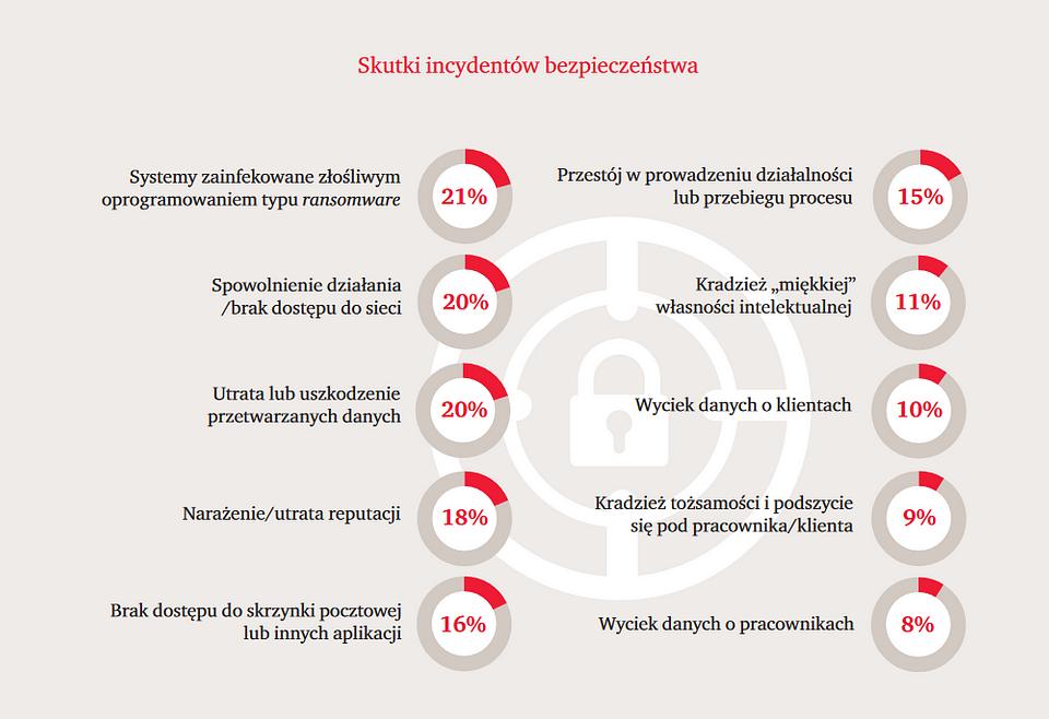 """Skutki incydentów bezpieczeństwa, fragment raportu """"Cyber-ruletka po polsku 2018""""."""