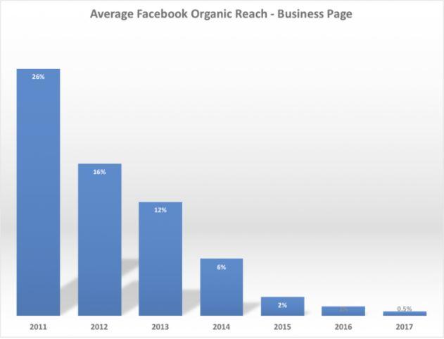 Statystyki na temat średniego zasięgu organicznego treści publikowanych na Facebooku