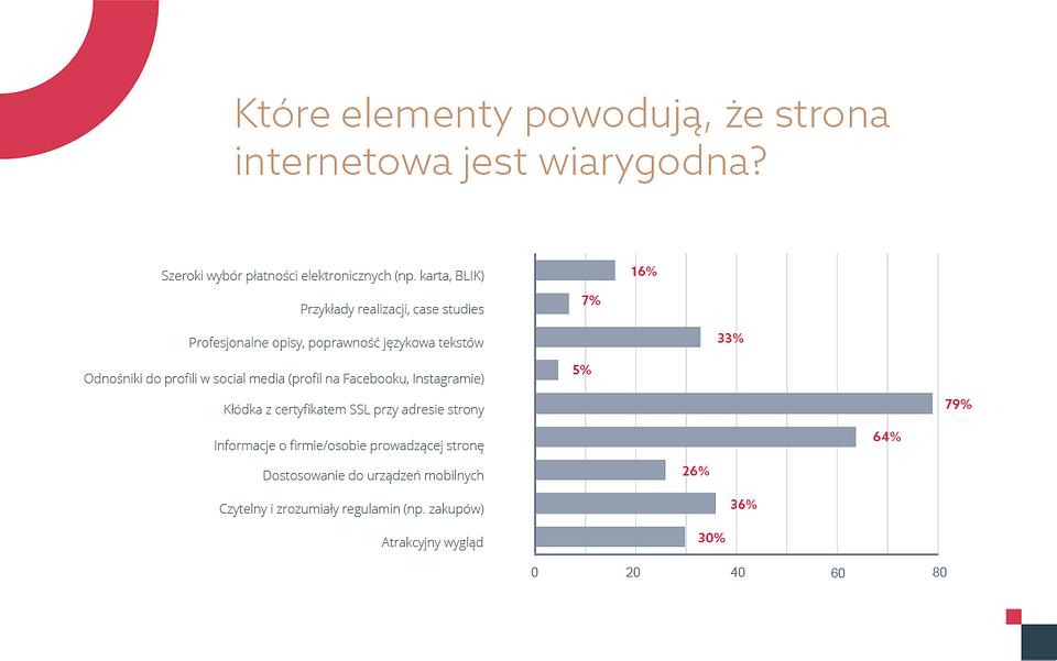 raport-home-digital-trends-1-media-wykres-1-white.png