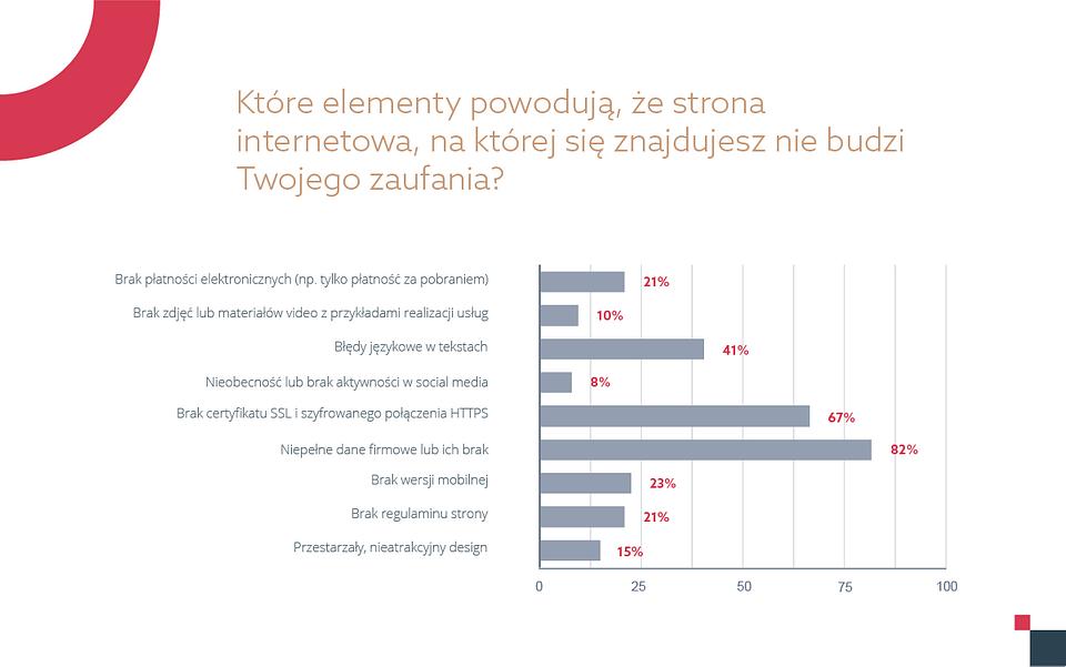 raport-home-digital-trends-1-media-wykres-2-white.png