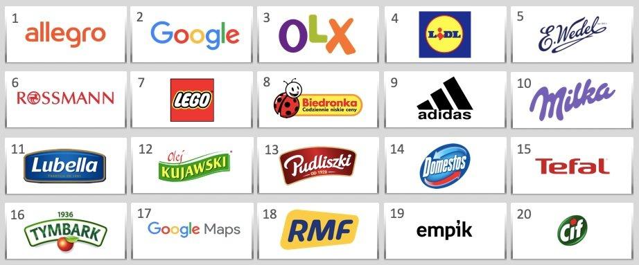 Lista laureatów TOP 20 Superbrands 2021