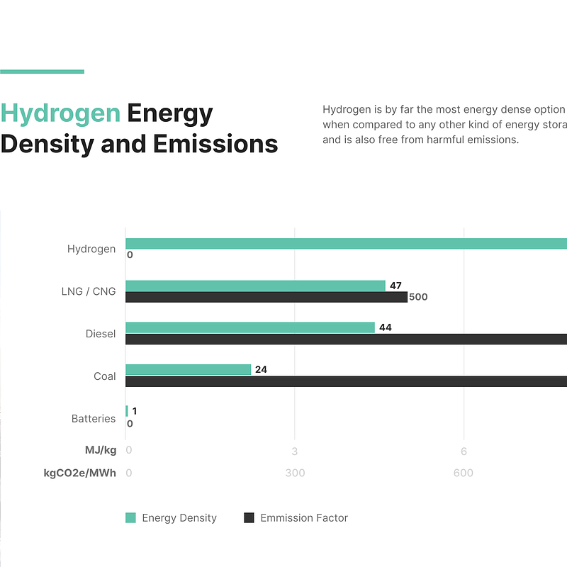 Enegix Hydrogen Density and Emissions.png