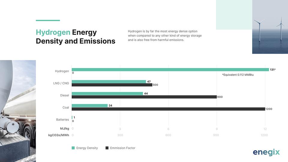 Enegix Hydrogen Density and Emissions.png