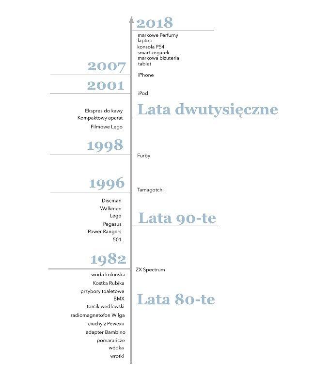 HistoriaPrezentowaOdLat80_POPR.jpg