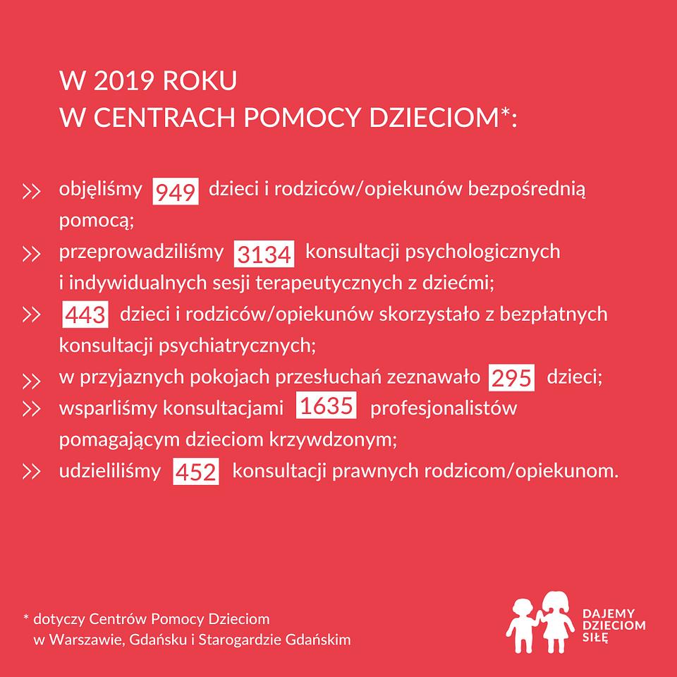 Centra Pomocy Dzieciom w 2019 roku.png