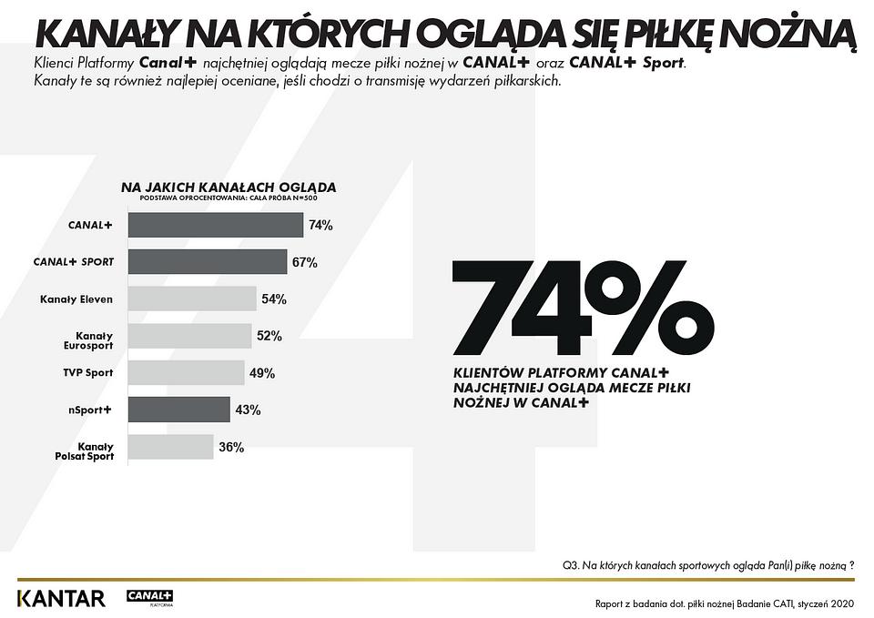 kanaly_na_ktorych.PNG