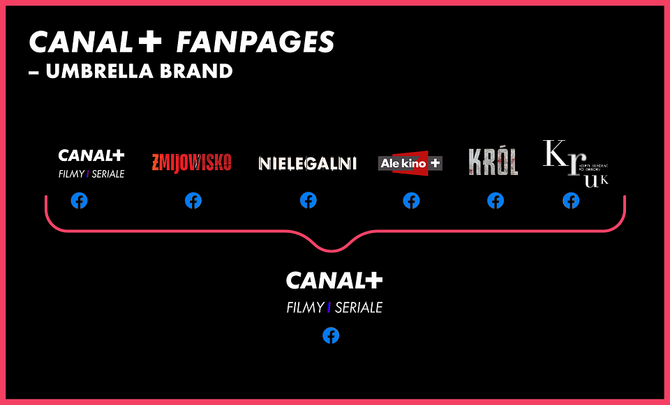 CANAL+-FANPAGES-–-umbrella-brand_black.png