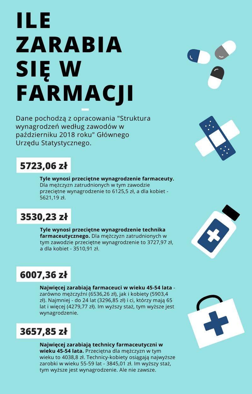 Ile zarabia się w farmacji.png