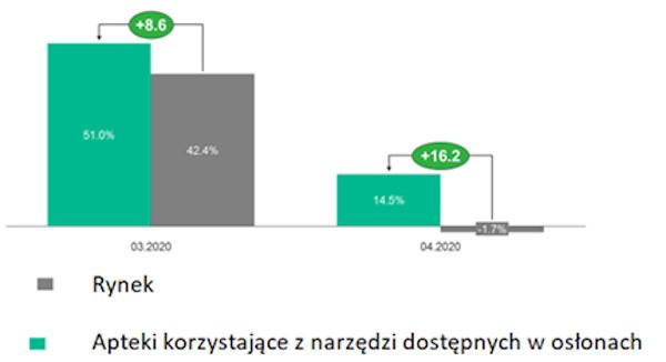 Dynamika zmiany rok do roku marży detalicznej średniej apteki korzystającej z narzędzi dostępnych w osłonach oraz rynku