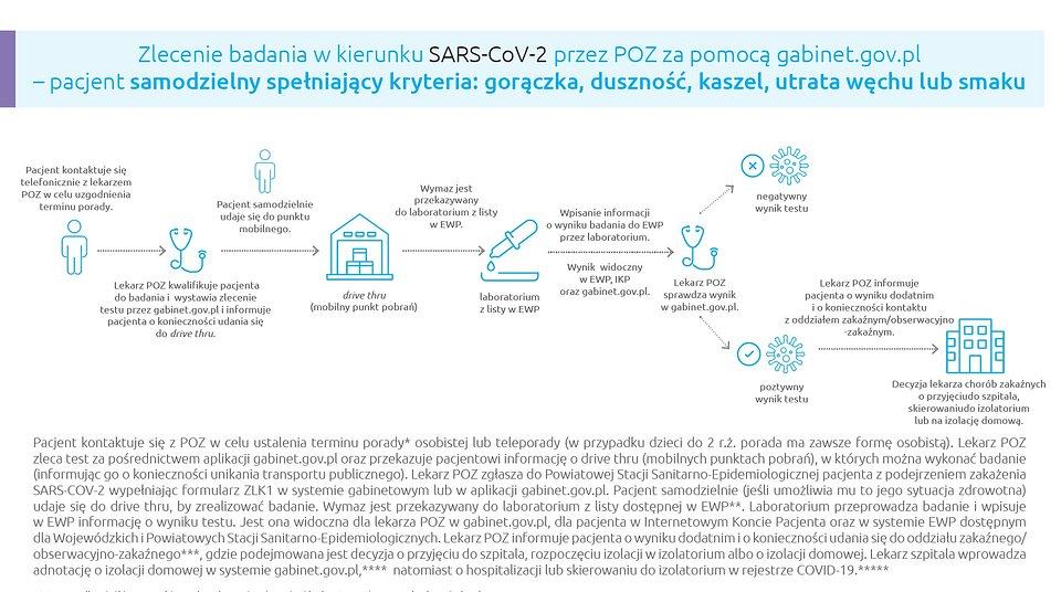 Zlecenie badania w kierunku SARS-CoV-2 przez POZ za pomocą gabinet.gov.pl – pacjent samodzielny spełniający kryteria: gorączka, duszność, kaszel, utrata węchu lub smaku. WIĘCEJ: KLIKNIJ w ZDJĘCIE