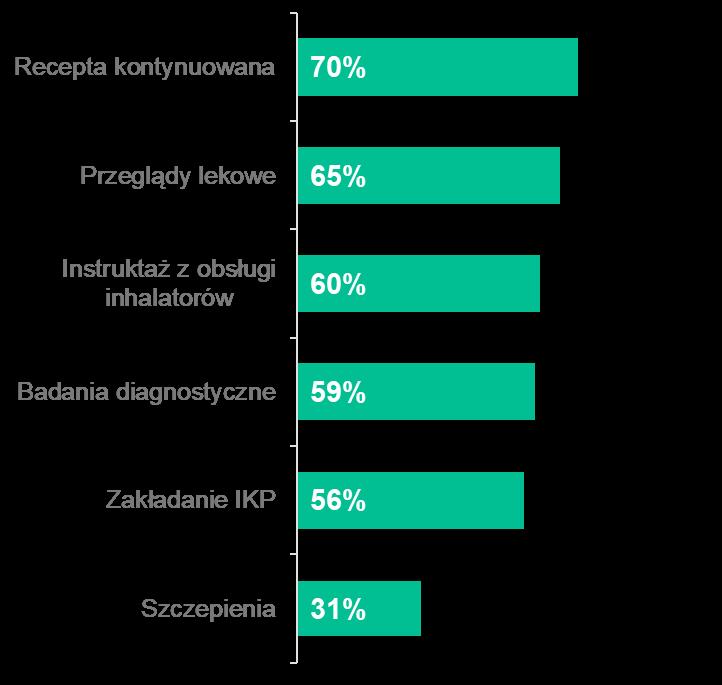 Jakie usługi  OF chciałbyś realizować w aptece, w której pracujesz? Odpowiedzi farmaceutów pracujących w aptekach niezależnych