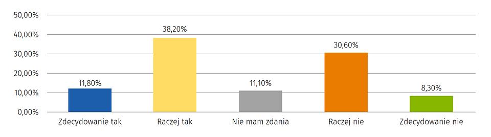 infografika: Ocena zapotrzebowania na dodatkowe usługi farmaceutyczne oraz wybrane elementy opieki farmaceutycznej w Polsce – badanie pilotażowe / Farmacja Polska