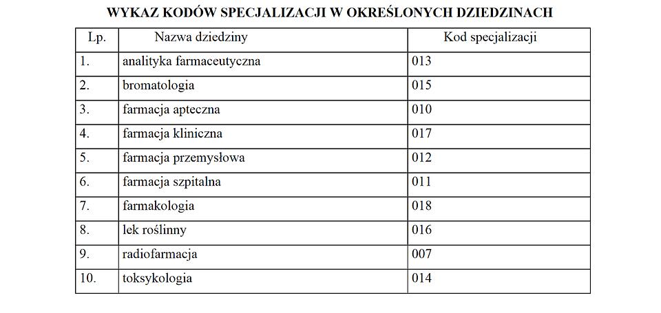 Załącznik nr 1 do projektu rozp. w sprawie specjalizacji i uzyskiwania tytułu specjalisty przez farmaceutów