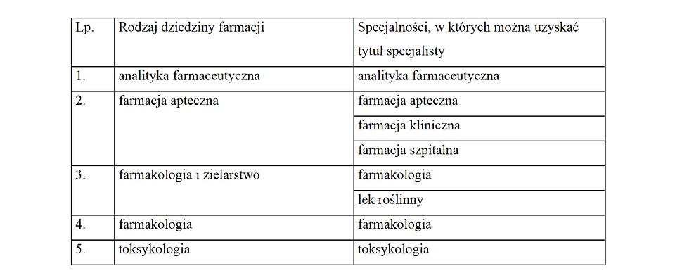 Załącznik nr 2 do projektu rozp. w sprawie specjalizacji i uzyskiwania tytułu specjalisty przez farmaceutów